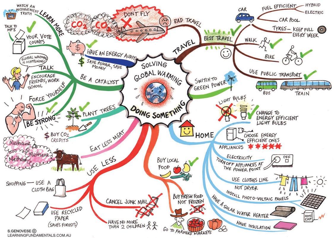 The E Z Global Warming Diagram