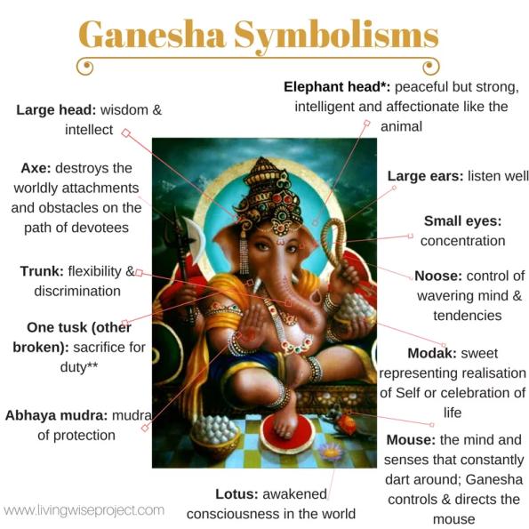 Symbolisms of Ganesha