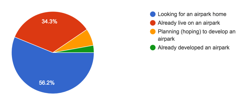 Perspective Airpark Wish List Survey