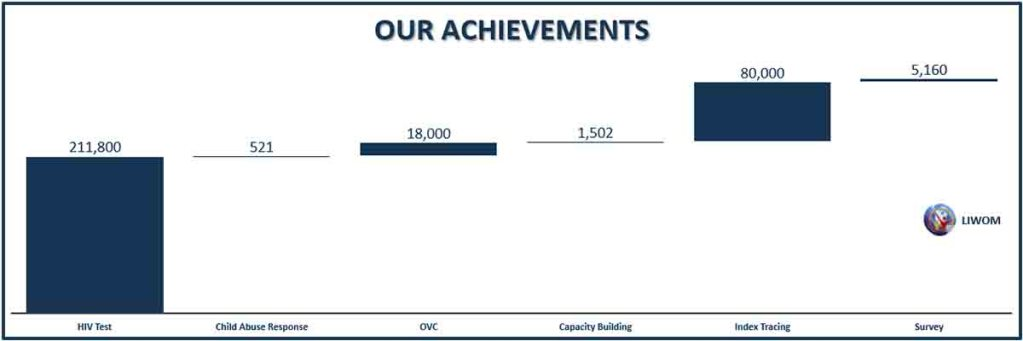 LIWOM achievements
