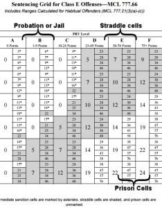 Sentencing grid for class  offenses also are you going to jail or prison  felony committed in wayne rh livoniawyer mi