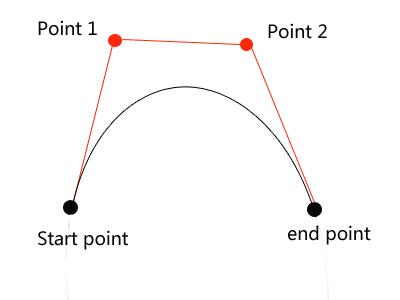 Bezier Curve Animation
