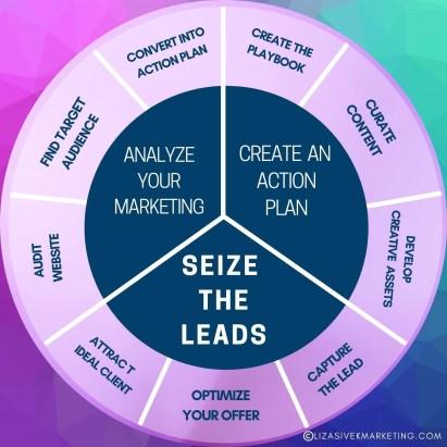 Liza Sivek Marketing & Associates marketing process graphic