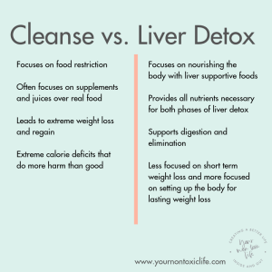 How Liver Detox Supports Weight Loss, a guest blog post on Liz in Los Angeles, Los Angeles Lifestyle Blogger