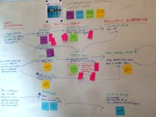 TASK MODELS & USER JOURNEY MAPPING // Mapping out user flows based on real problems and interactions is a very effective way to not only communicate flows, but also identify pain points and visually demonstrate how they can be solved through design iterations