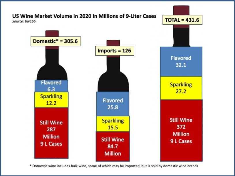 Overview of US Wine Market Stats for 2020 and Hot Wine Trends for 2021