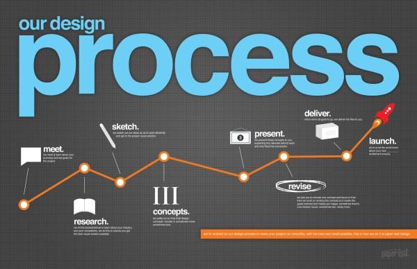 Graphic Design Process Infographic