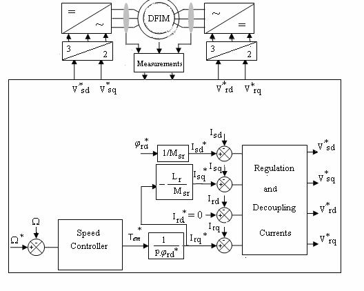 Speed Control of Induction Motors with Hybrid plus Fuzzy