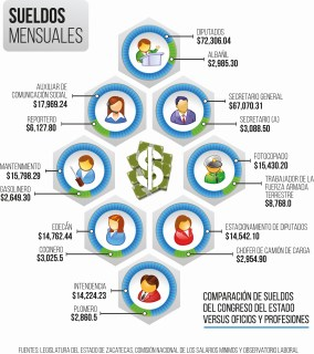 Infografía sueldos Congreso local - copia