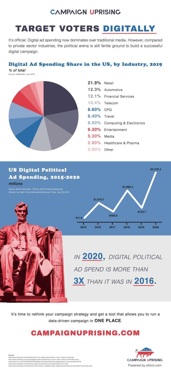 Analyzing Digital Advertising Spends from 2019 by Industry - Campaign Uprising