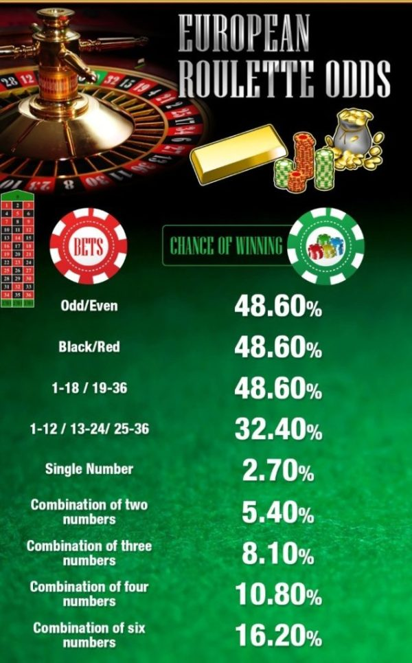 European_Roulette_Odds-infographic