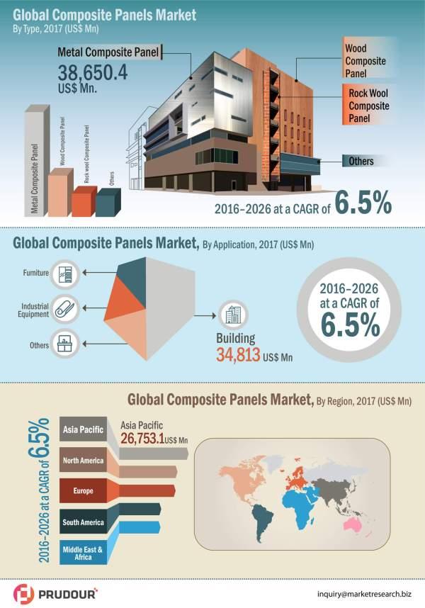 infographics-global-composite-panel-market-infographic