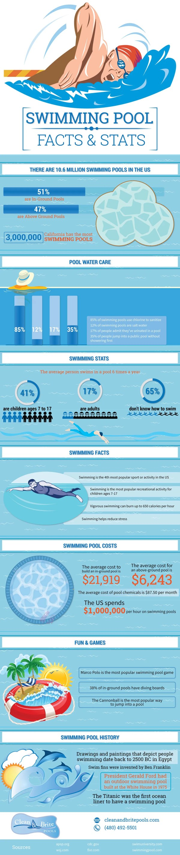 swimming-facts-infographic
