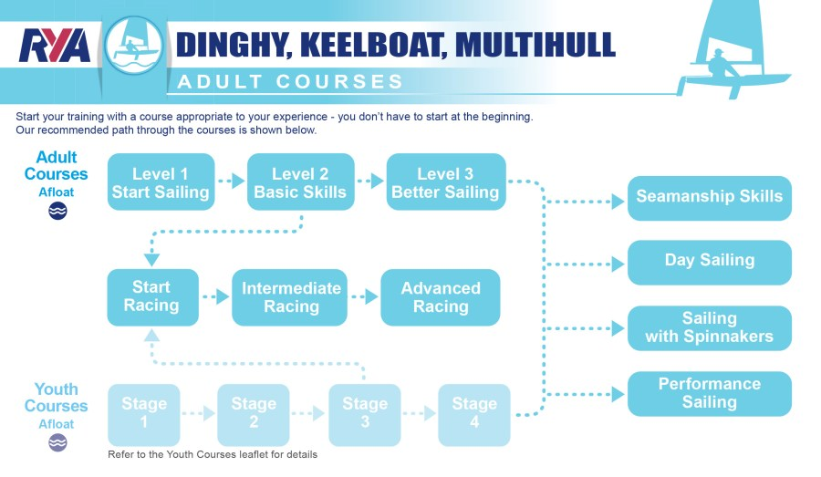 RYA Adult Courses