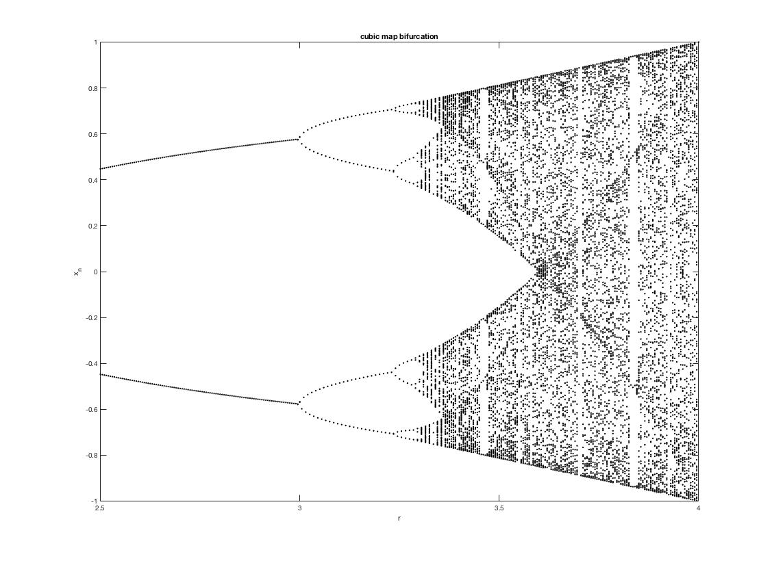 hight resolution of matlab cubic npre 200 nplot 100 x zeros nplot 1 rmin 2 5 rmax 4 0 rstep 0 005 i 0 for r rmin rstep rmax fake it til
