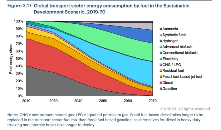 Global transport energy consumption by fuel