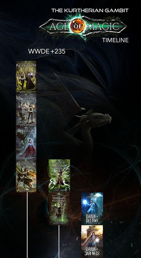 Age of Magic Timeline 1
