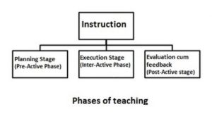 inforgraphic of Phases of Teaching