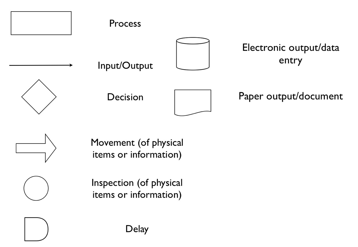 standard process flow diagram symbols keyless entry wiring ford workflow library systems support and guidance