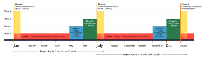 MUA project development cycle