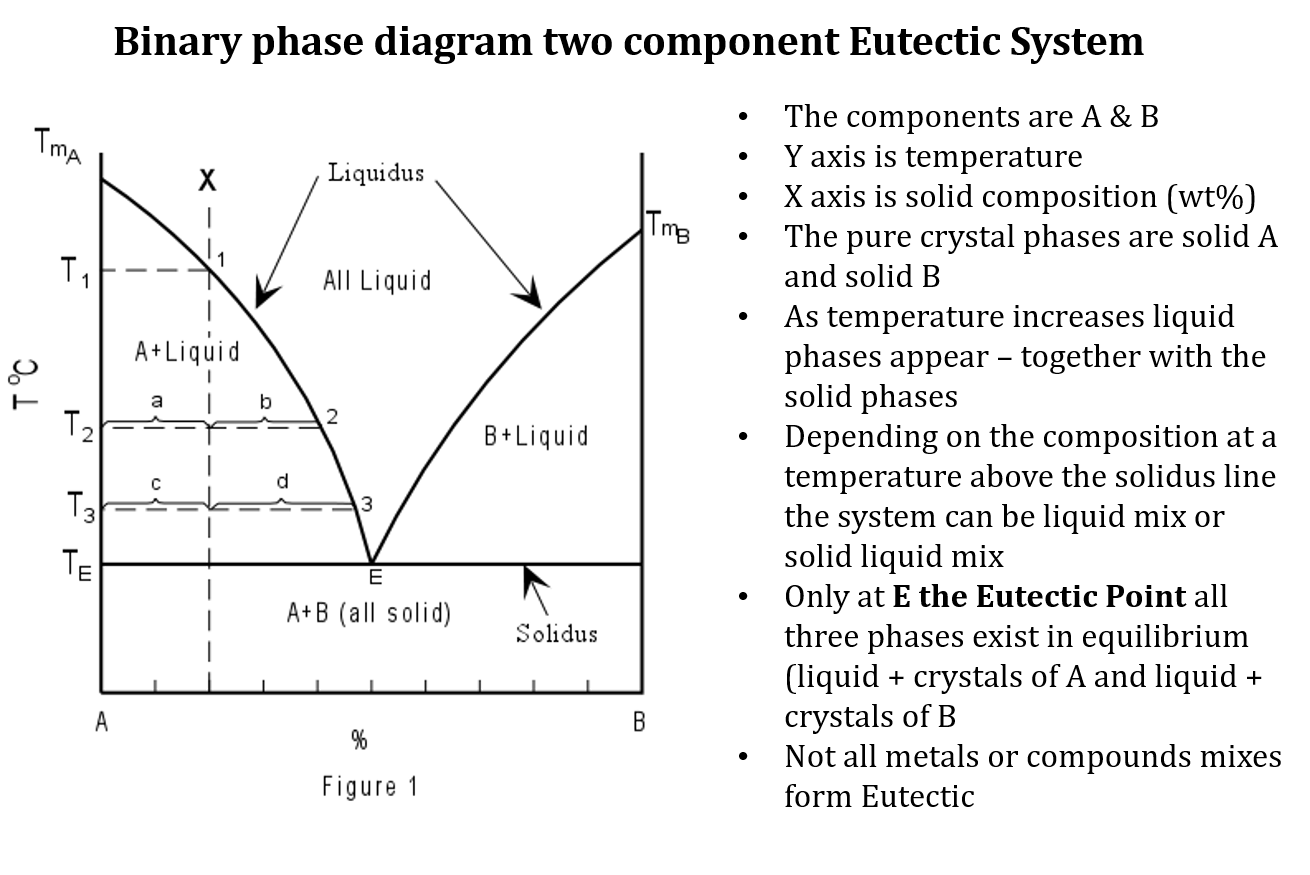 what is binary phase diagram rv style trailer plug wiring in au bonding processes lnf wiki