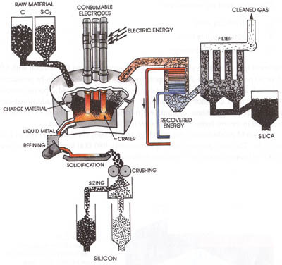 Production of silicon