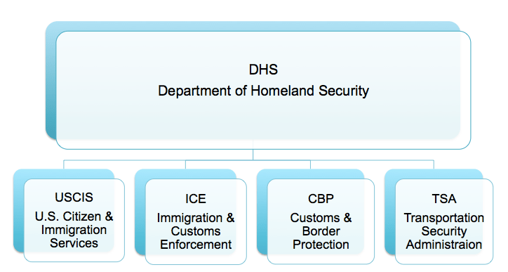 Office Homeland Security