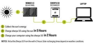 Sherpa 50 charging picture