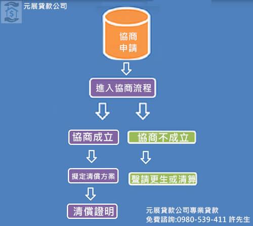 債務協商程序