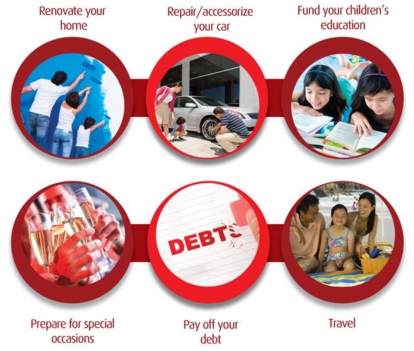 Eastwest Bank Personal Loan