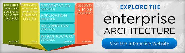 Executive Management Security