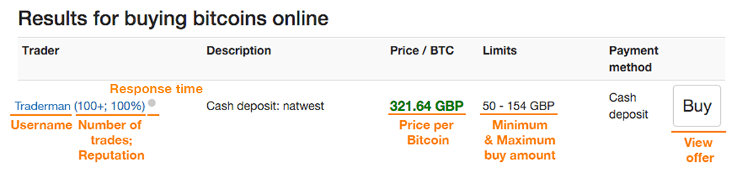 Como comprar Bitcoins