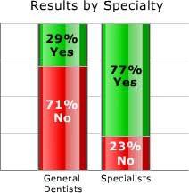Dentist That Accept Medicaid Ct – Find Local Dentist Near ...