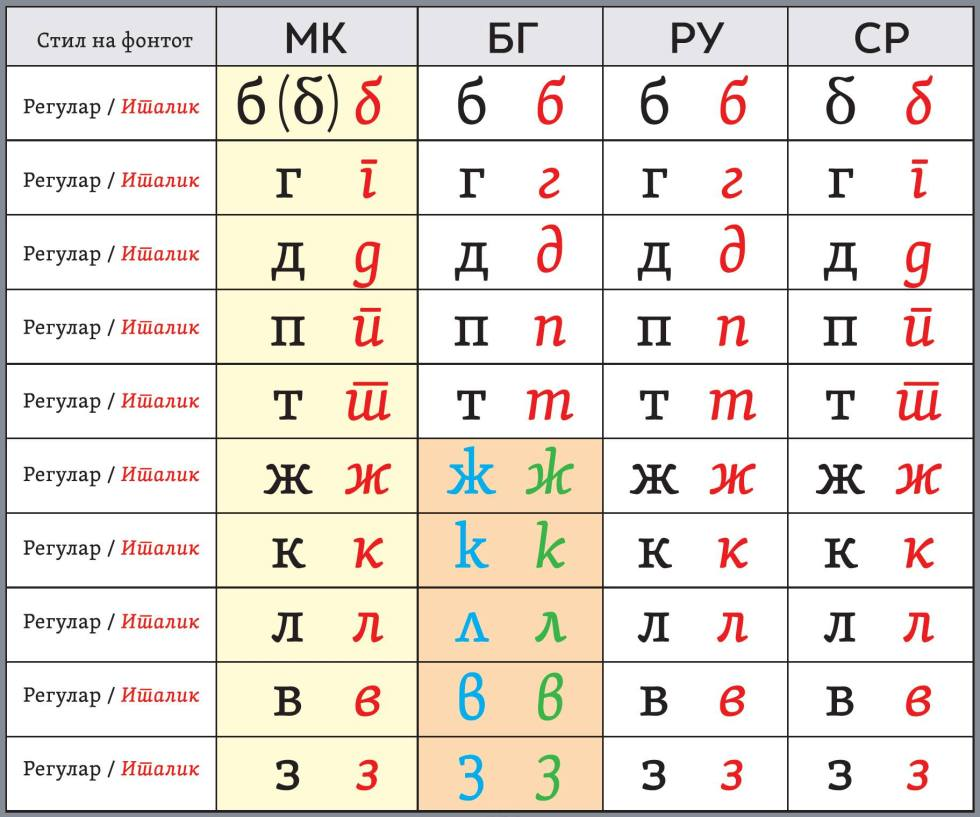 Macedonian, Bulgarian, Russian and Serbian Cyrillic (a table, made by Lasko Dzurovski – Macedonian typographer)