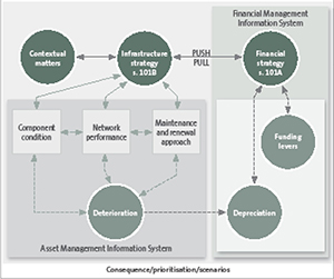 Figure 3. Aspects of asset management that contribute to good infrastructure strategy.