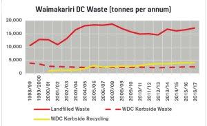 Waimakariri DC Waste (tonnes per annum)