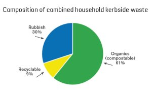 Composition of combined household kerbside waste