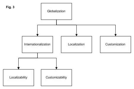 Which comes first, Globalization or Internationalization?  (3/3)