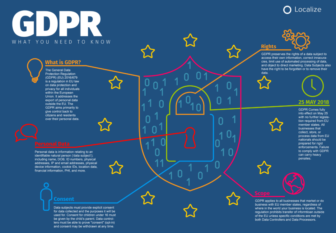 Understanding the EU General Data Protection Regulation (GDPR) 2