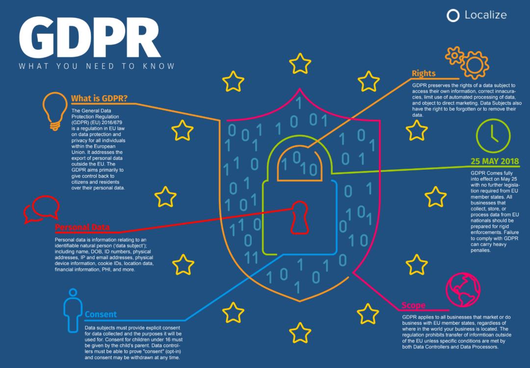 Understanding the EU General Data Protection Regulation (GDPR) 2