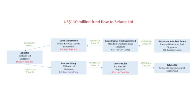 1MDB probe: Former BSI Bank director Yvonne Seah convicted | Local ...