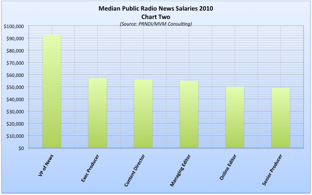 Public Radio News Salaries (2/5)