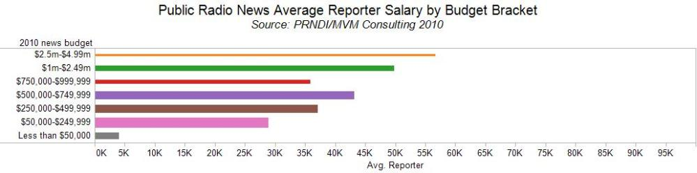 News Salaries by News Budgets (3/6)