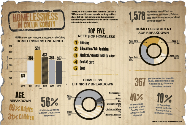 breaking the homelessness cycle across collin county