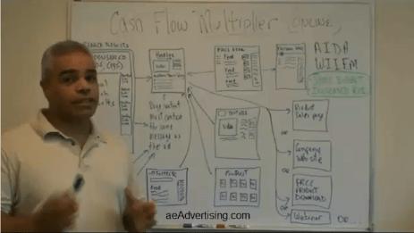 AIDA-WIIFM Formula Online