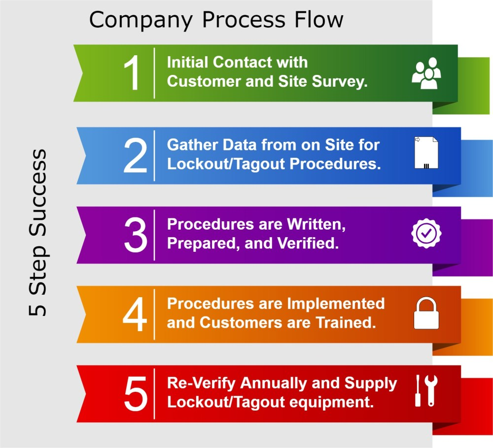 medium resolution of our process for implimenting procedures