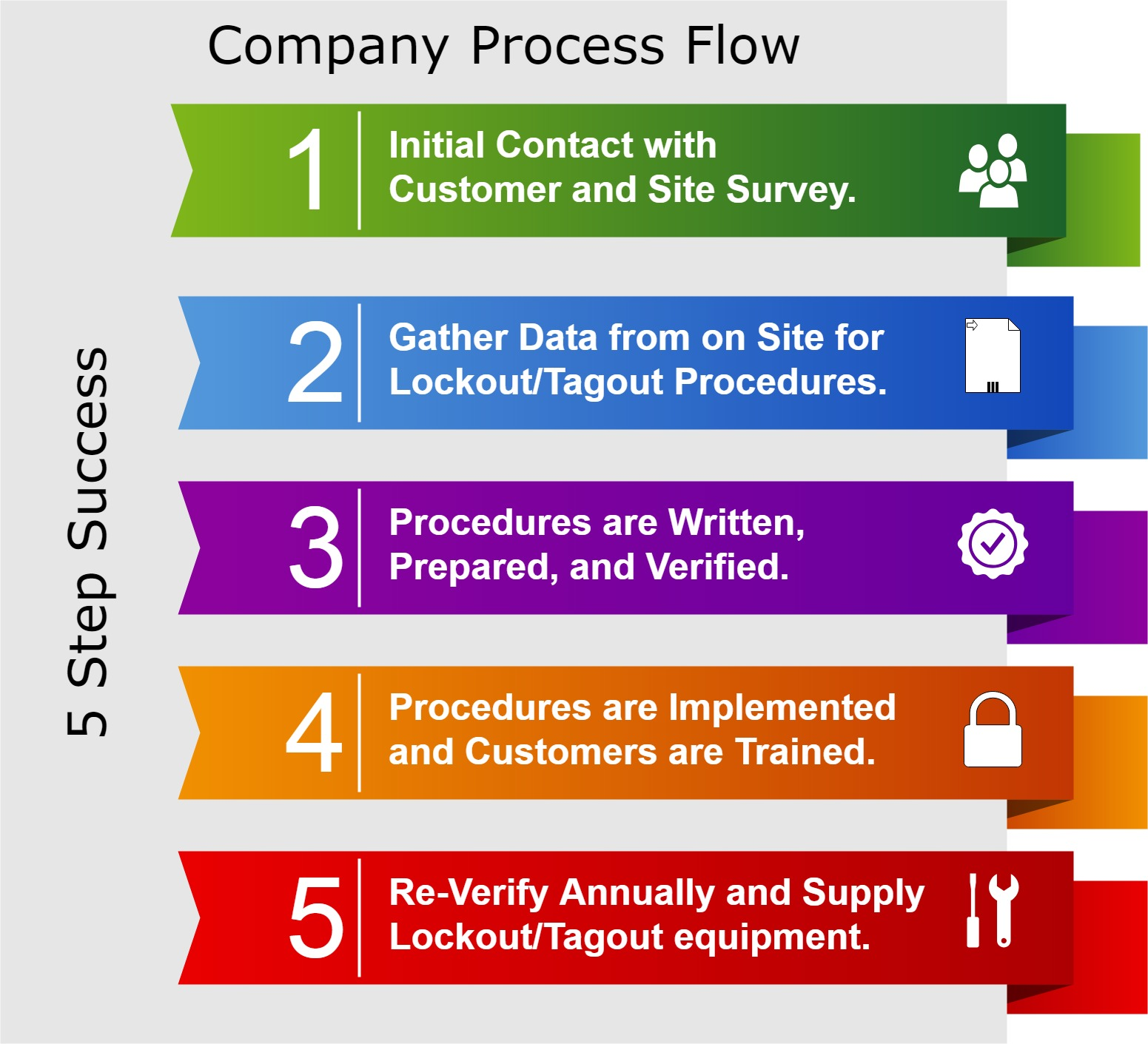 hight resolution of our process for implimenting procedures
