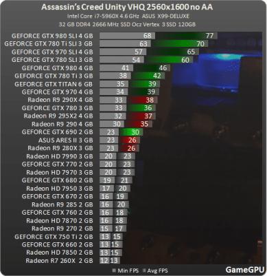 Test_GPU-Assassins_Creed_Unity-ac_2560_no_AA_benchmark_teste_review_comparativo_placa_de_video