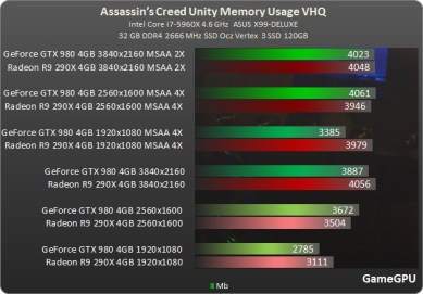 Test_GPU-Assassins_Creed_Unity-ac_memória_de_video_uso_benchmark_teste_review_comparativo_placa_de_video