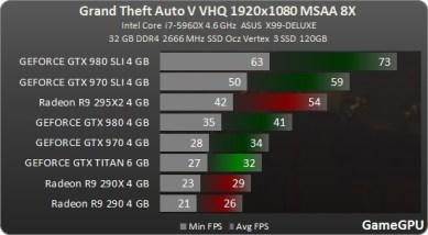 Test_benchmark_desempenho_roda_GPU-Action-Grand_Theft_Auto_V_-test-2-gta_2560x1600_ultra